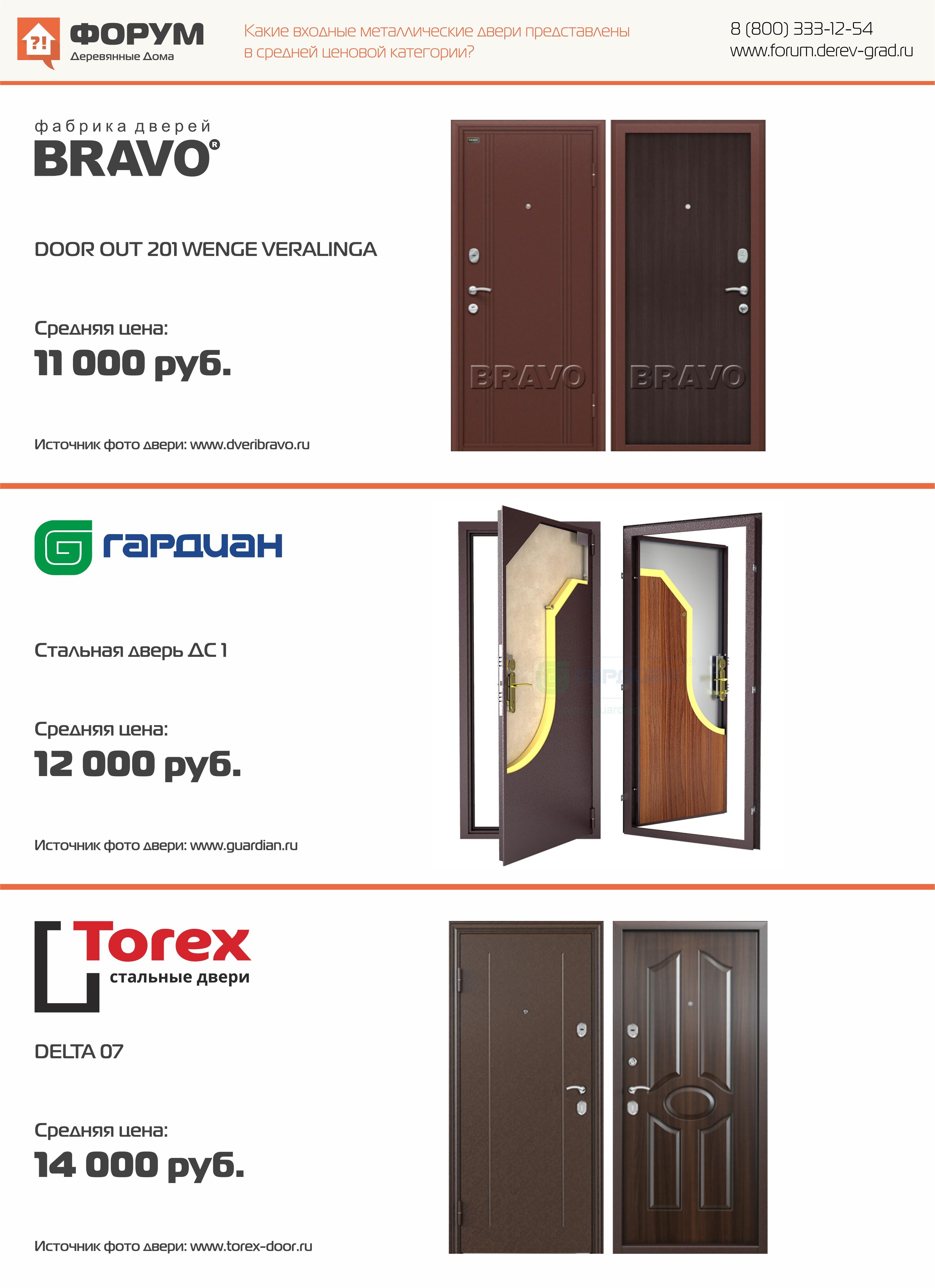 надежные стальные двери до 12000 рублей