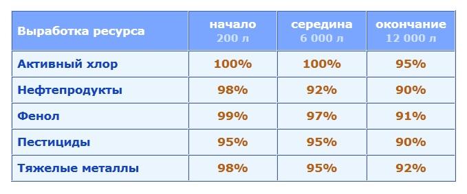 Эффективность очистки воды фильтром Фаворит