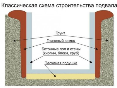 Если уровень грунтовых вод выше уровня дна подвала, то возникает необходимость создания дополнительной внутренней...