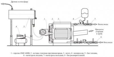 Для перевода котла на отработанное масло используется горелка ОМС-600В, работающая на отработанном масле и печном...