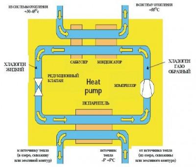 Схема работы теплового насоса.