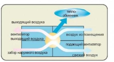 Принципиальная схема воздухообмена в приточно-вытяжной установке Dantex.