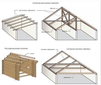 Форма скатных крыш, чаще всего, образуется стропильной системой крыши.  Стропило (или стропильная нога)...
