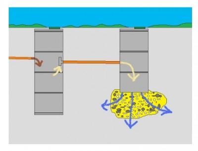 Схема дачной канализации из