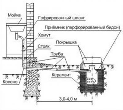 Схема: канализация для дачи