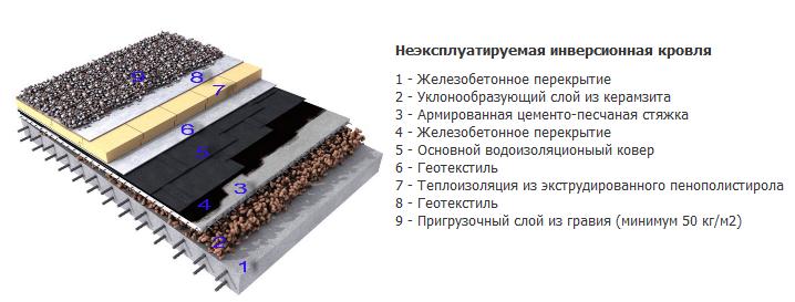 Схема «пирога»