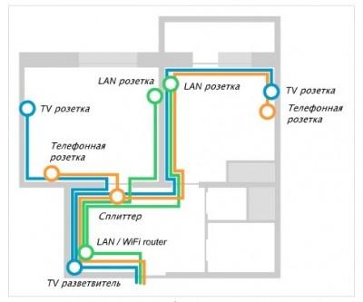 Можно вынуть кабель из розетки и выполнить нужные манипуляции в квартире схема Как оплатить тв если договор в...
