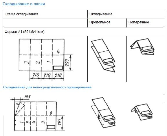 Как правильно сложить чертеж формата А1 А2 А3 для подшивки