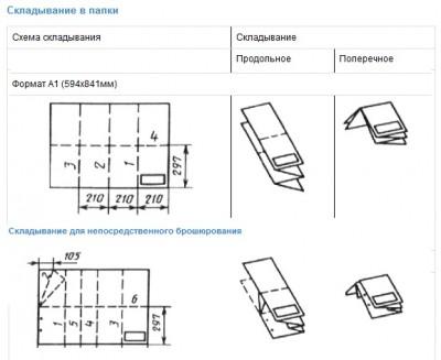 Схема складывания чертежей а1.