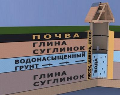 Установка стяжки швов металлическими скобами.  Подвод водопроводных труб от колодца к дому или бане.