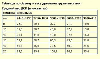 Ответы Mail Ru: Какой стандартный размер листа ДСП