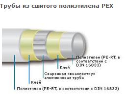 Труба из «сшитого» полиэтилена PE-Xc