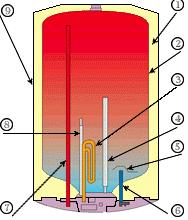 Магниевый анод.  Принципиальная схема водонагревателя.  Выход горячей воды.  Пенополиуретановая теплоизоляция.